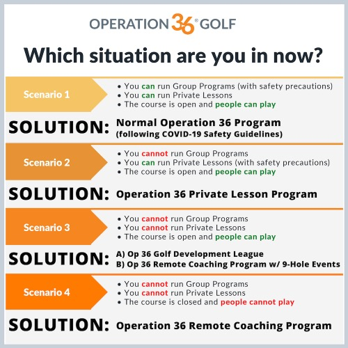 Op 36 Covid-19 guidelines for golf coaches depending on what scenario they are currently in