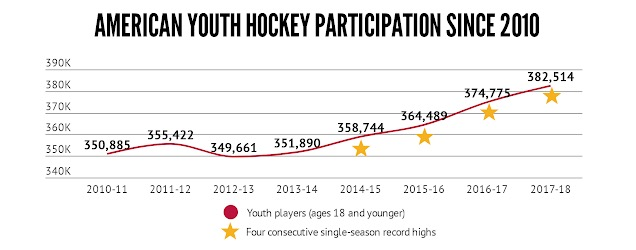 USA Youth Hockey participation has increased steadily since 2010