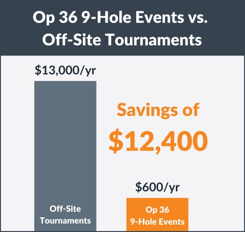 Graphic that shows a cost savings of $12,400 per year when doing Op 36 events vs off-stie tournaments