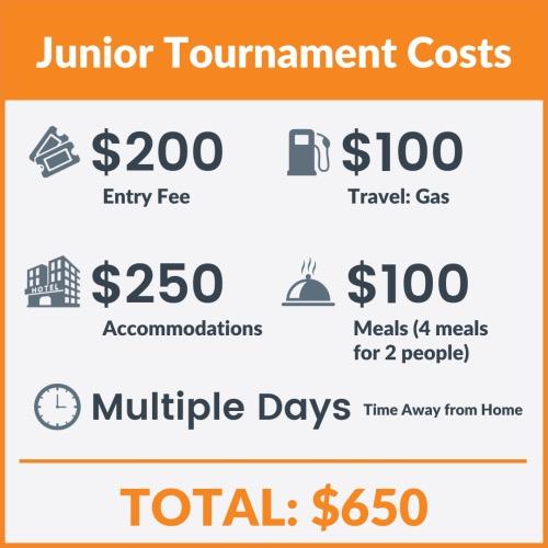 Junior Tournament costs graphic